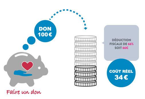 visuel-don-100-euros